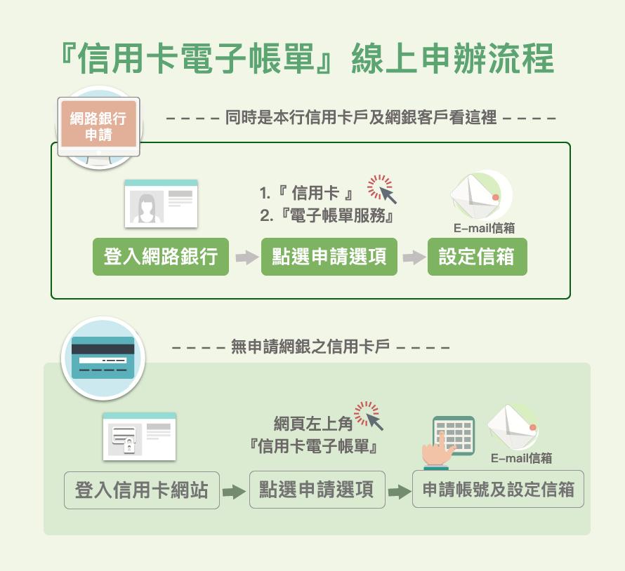 三信商銀信用卡電子帳單線上申辦流程