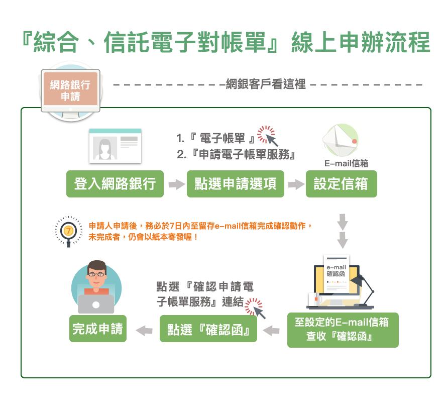 三信商銀綜合、信託電子對帳單線上申辦流程