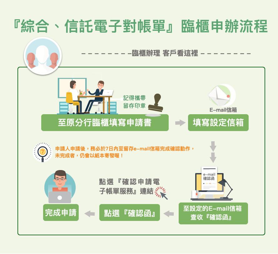 三信商銀綜合、信託電子對帳臨櫃上申辦流程
